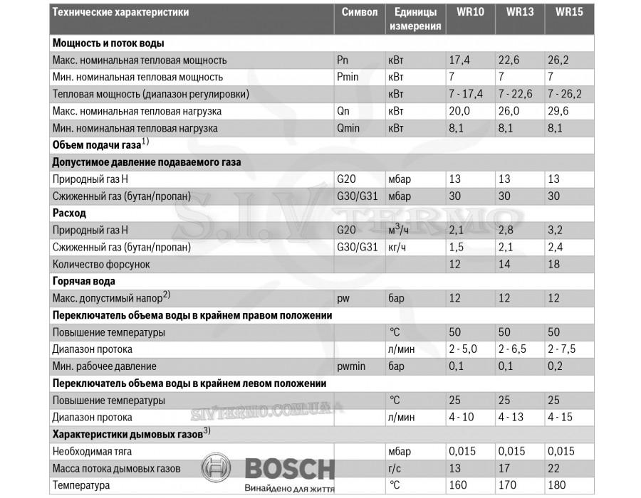 Bosch  000222  Газова колонка BOSCH Therm 4000 O WR 15-2 B (розпал від батарейок)  Интернет - Магазин SIVTERMO.COM.UA все права защищены. Использование материалов сайта возможно только со ссылкой на источник.    Bosch