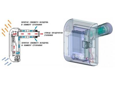 Монтаж газовых конвекторов