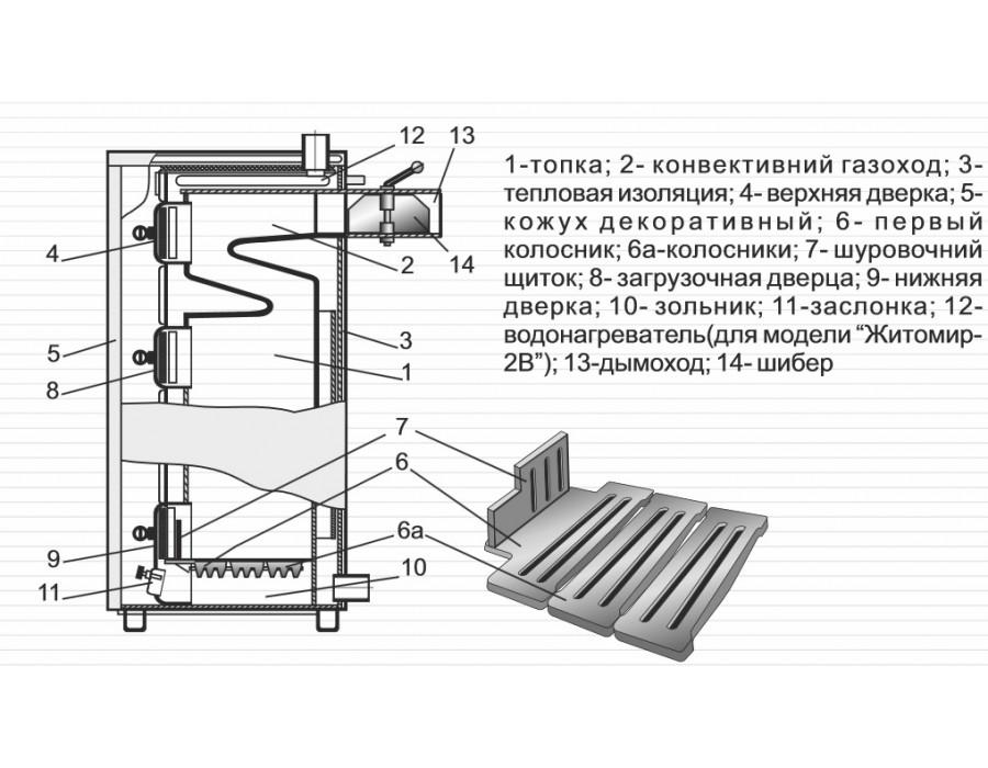 Житомир - АТЕМ  000608  Котел Житомир-2 (газ/уголь)  Интернет - Магазин SIVTERMO.COM.UA все права защищены. Использование материалов сайта возможно только со ссылкой на источник.