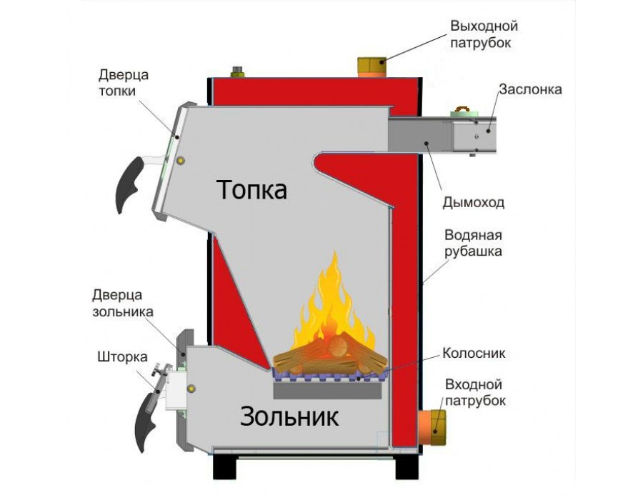 Carbon-КСТО-10  ТТК Carbon КСТО 10 кВт (сталь)  Интернет - Магазин SIVTERMO.COM.UA все права защищены. Использование материалов сайта возможно только со ссылкой на источник.